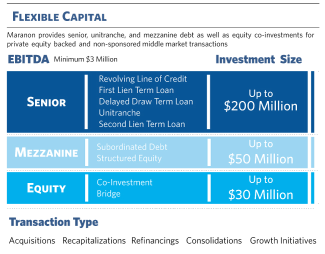 Flexible Capital